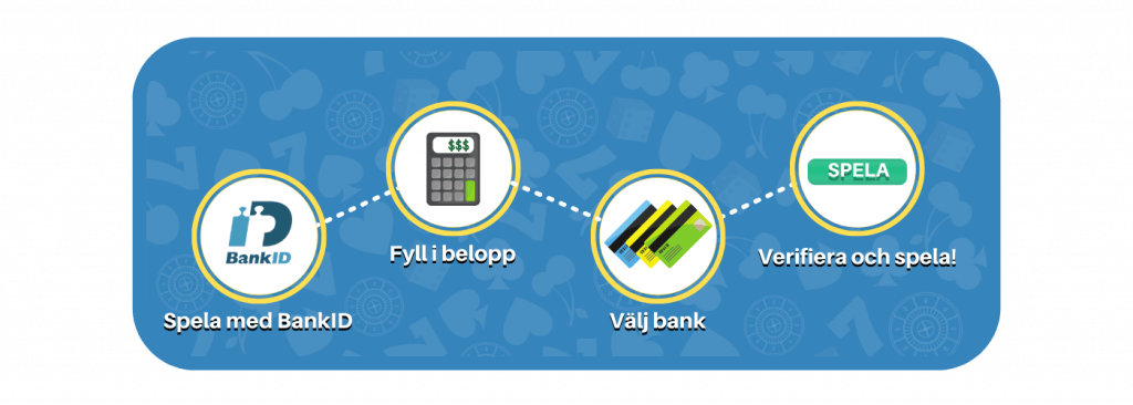BankID steg för steg
